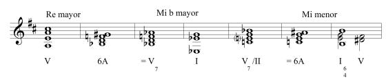 esquema modulacion miserere Soler